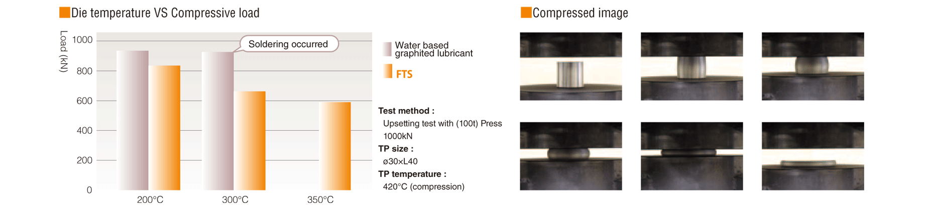 Die temperature VS Compressive load