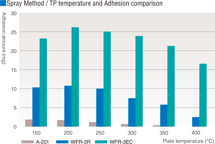 Spray Method / TP(Test Plate) temperature and Adhesion comparison